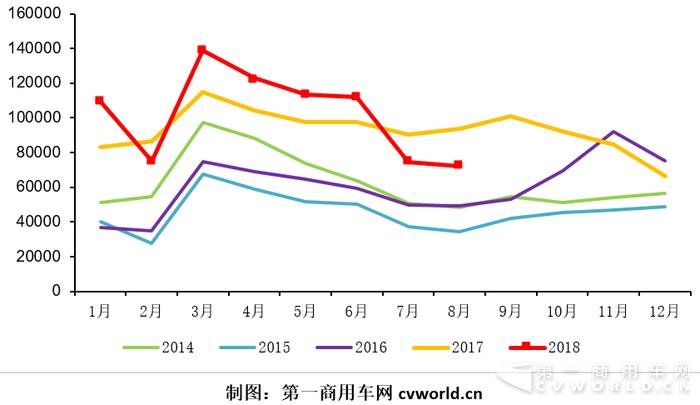 2014-2018年重卡市场月度走势图.png