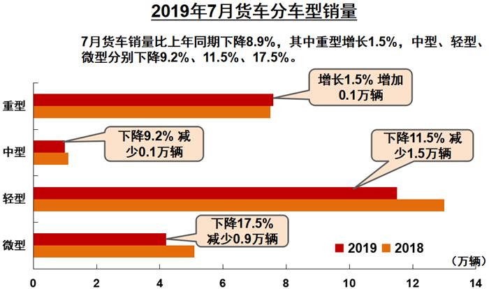 8月12日, 中国汽车工业协会在北京举办信息发布会,正式公布2019年7月份我国汽车市场最新统计的产销数据。数据显示,2019年7月份,汽车产销环比均呈下降,同比降幅有所收窄。7月,在商用车主要品种中,与上月相比,客车产量小幅增长,销量有所下降,货车产销均呈下降;与上年同期相比,客车产销均呈较快增长,货车依然下降。