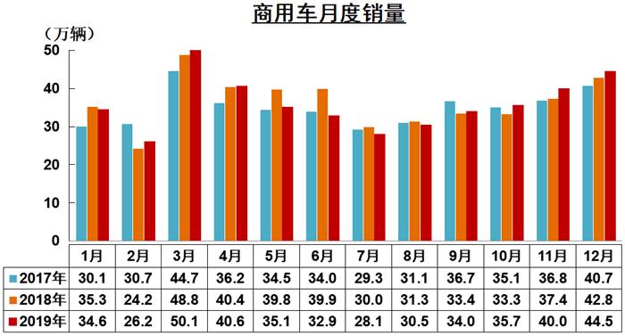 1月13日, 中国汽车工业协会在北京举办信息发布会,正式公布2019年12月份我国汽车市场最新统计的产销数据。数据显示,2019年12月,与上月相比,汽车产销延续了增长态势,其中商用车表现明显好于乘用车;与上年同期相比,产量继续呈小幅增长,销量略有下降,降幅比上月有所收窄。