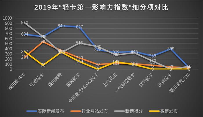 """在2019年12个月的52周(2018年12月31日-2019年12月29日,个别月份为五周)里,国内10家轻卡主流品牌的""""轻卡第一影响力指数""""年度总得分为11317分。就各品牌传播表现而言,2019年,福田欧马可的传播影响力最强,以2175分的总成绩摘得年度冠军;江淮轻卡以1896分的成绩位列亚军;福田奥铃以1871分的成绩位列季军。"""