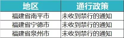 全国各省市近期高速路口通行情况,以下仅供参考,以属地官方渠道及实际情况为准。