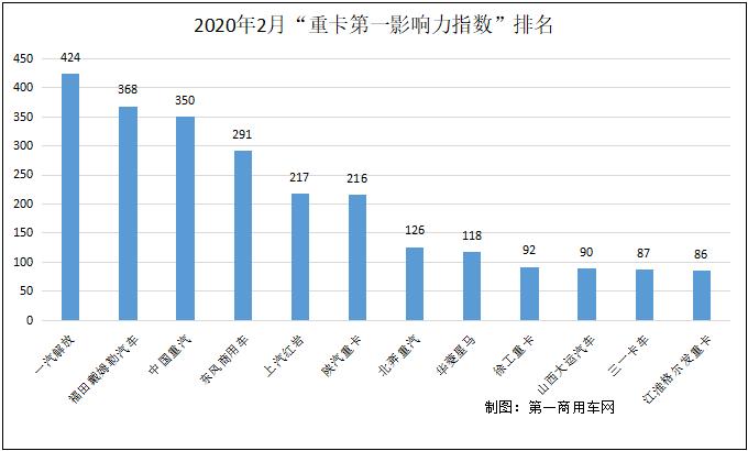 """在2020年2月(2020年2月3日-2020年3月1日)的4周内,国内12家主流重卡企业(或品牌)的""""第一影响力指数""""总得分为2465分,环比2020年1月(2019年12月30日-2020年2月2日)的5周得分1944分上升26.8%,同比在2019年2月(2019年2月4日-2019年3月3日)的4周1381分则上升78.5%。"""