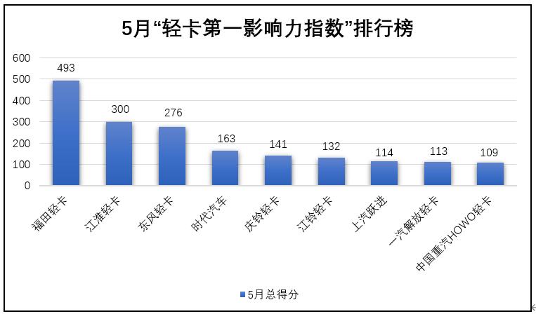 """在2020年5月(2020年5月4日-2020年5月31日)的四周内,国内9家主流轻卡企业(或品牌)的""""第一影响力指数""""总得分为1882分,环比2020年4月(2020年3月30日-2020年5月3日)的五周得分(1303分)上升44.4%,同比2019年5月(2019年5月29日-2019年6月2日)的五周得分(1041分)增长80.8%。"""