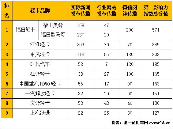"""在2020年6月(2020年6月1日-2020年6月28日)的四周内,国内9家主流轻卡企业(或品牌)的""""第一影响力指数""""总得分为2150分,环比2020年5月(2020年5月4日-2020年5月31日)的四周得分(1882分)上升14.2%,同比2019年6月(2019年6月3日-2019年6月30日)的四周得分(915分)增长135%。"""