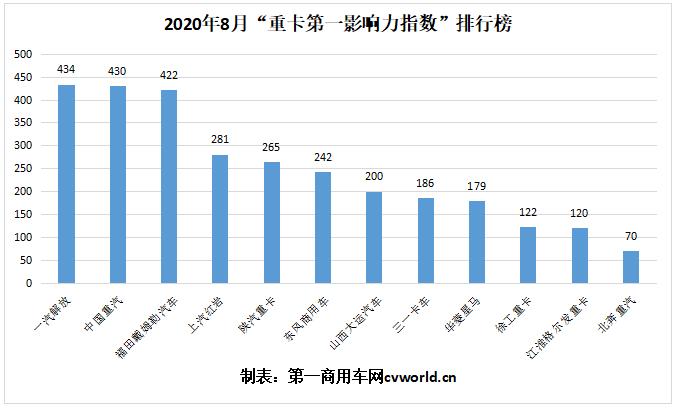 """2020年8月""""重卡第一影响力指数""""排行榜2.png"""