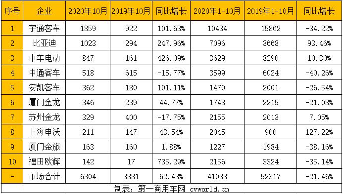 """【第一商用车网 原创】2020年10月,我国销售6米以上新能源客车(含出口)6304辆,同比增长62.43%,自8月以来已成功实现""""三连涨"""";2020年1-10月,我国累计销售6米以上新能源客车(含出口)41088辆,同比累计仍为负增长,降幅为21.46%。"""