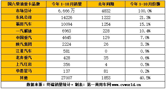 【第一商用车网 原创】今年10月份,我国国六柴油重卡销售0.92万辆,环比小幅下滑8%(9月份销量首次破万辆),但同比继续大幅上涨,增幅达到322%。1-10月,国六柴油重卡累计销量达到6.666万辆,同比增长了13倍之多。