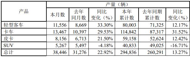 13月3日,江铃汽车股份有限公司发布2020年11月产销披露公告。公告显示,2020年11月,江铃销售各类汽车38072辆,同比增长46.07%;1-11月,江铃累计销售各类汽车292896辆,同比增长14.72%。