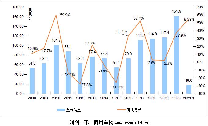"""【第一商用车网 原创】2021年1月,在""""争夺开门红""""的驱动下,我国重卡行业是否会站上一个新的高度?相比2020年1月11.66万辆的历史新高,今年的1月份销量会再度刷新纪录吗?"""